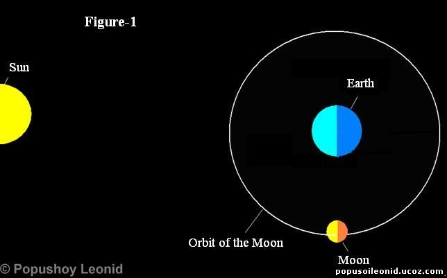 sun and moon orbit the earth in our solar system of - photo #10